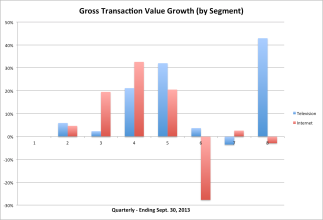HomeShop18 Gross Transaction Vallue IPO Metrics